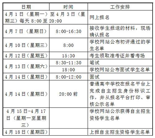 2019年青岛理工高级中学自主招生日程安排