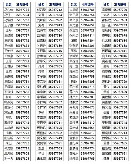 青岛实验高中2019年获得自主招生资格学生名单公示