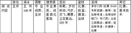 2019年青岛二中体育生招生简章