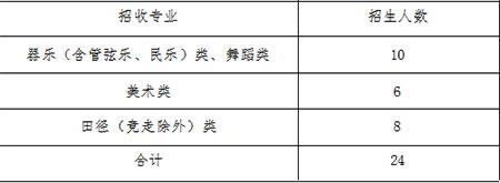 2019年青岛三中艺体特长生招生简章