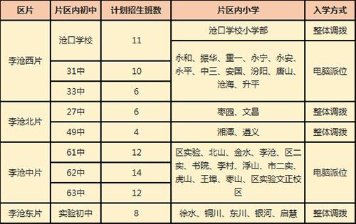 2019年李沧区小学升初中划片方案