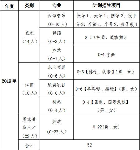 2019年青岛九中体育艺术特长生及足球后备人才招生简章