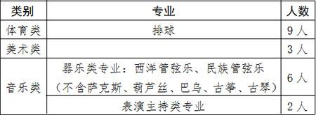 2019年青岛39中(海大附中)高中体育艺术特长生招生简章