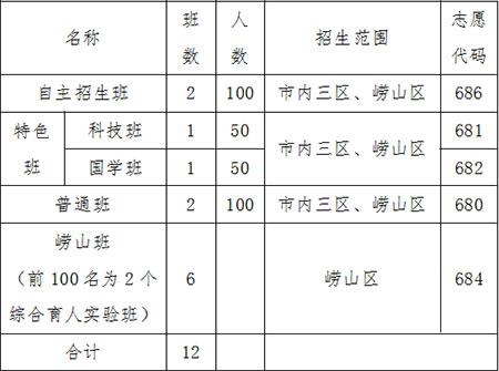 2019年青岛六十七中(崂山一中)招生简章