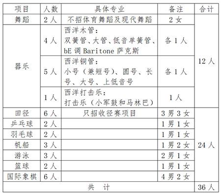 青岛实验初级中学(育才中学)2019年特长生招生简章