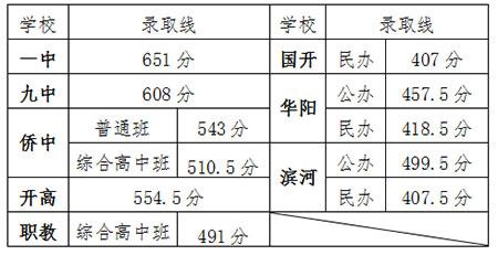 2019年平度市普通高中录取分数线发布