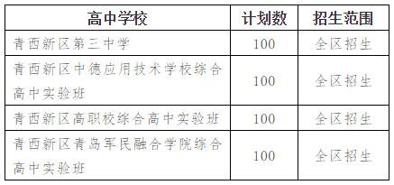 青岛西海岸新区2019年追加中考招生计划及录取办法