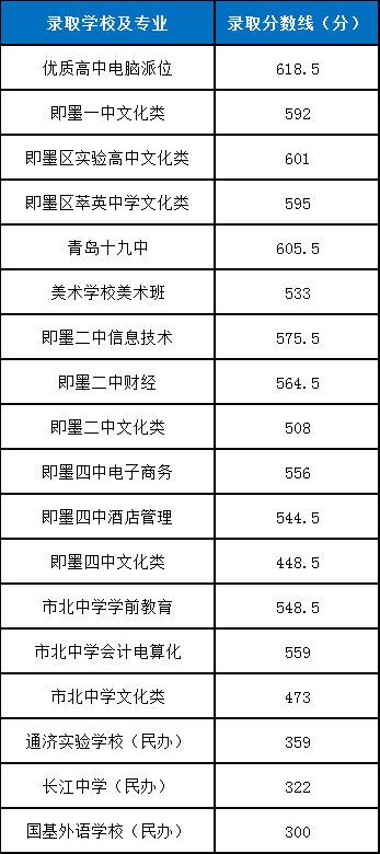 2019年即墨一中录取分数线公布:592分