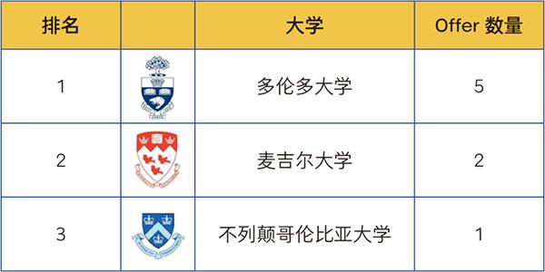 2021年青岛中学国际部升学情况